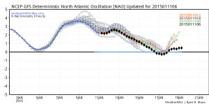Past NAO conditions (blue line) and forecast conditions (black diamonds).